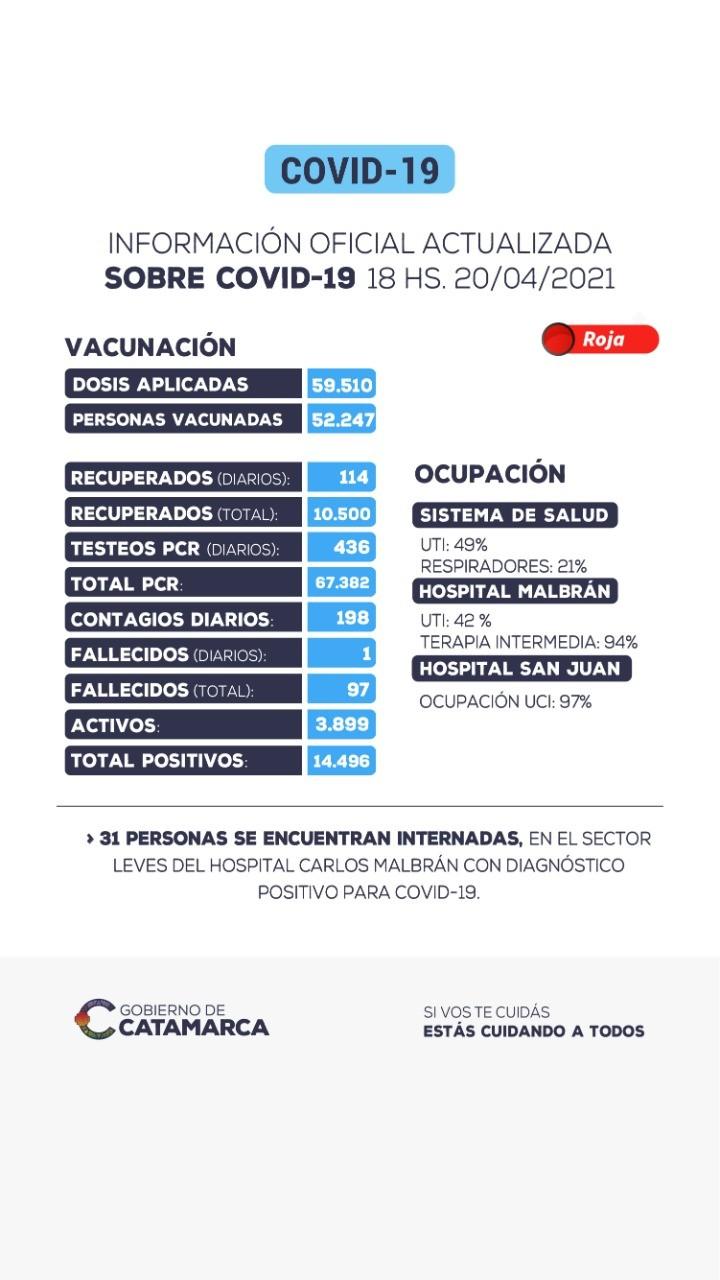 LOS CASOS SIGUEN SUBIENDO EN CATAMARCA